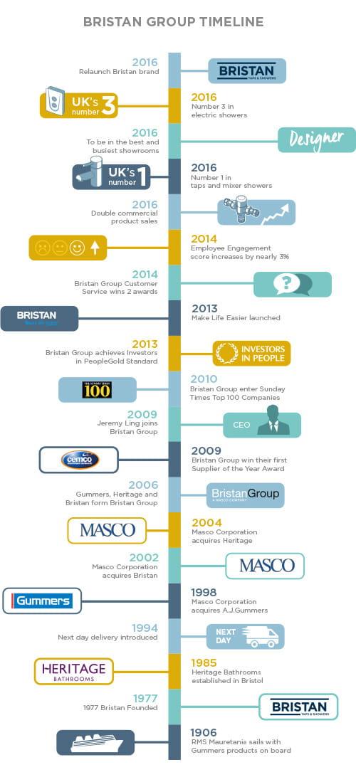 Bristan History timeline