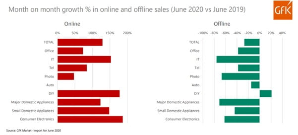 Month on month growth in % online and offline sales
