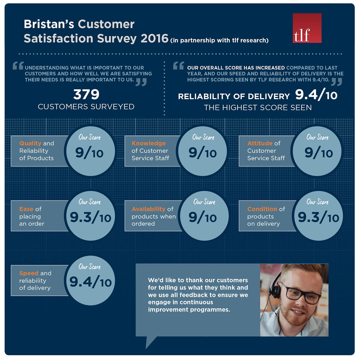 Bristan Customer Satisfaction Surevy 2016